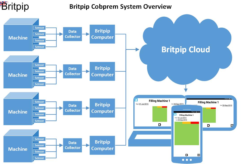 Britpip Cobprem System Overview v0.2
