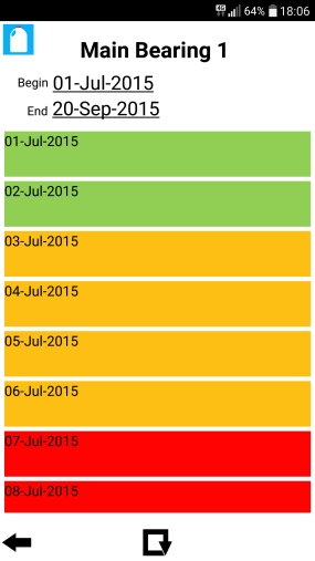 5 Sensor Health Per Day